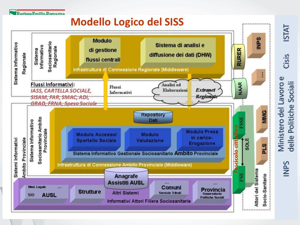 5 Modello Logico del SISS Flussi Informativi: IASS, CARTELLA SOCIALE, SISAM, FAR, SMAC, ADI, GRAD, FRNA, Spesa Sociale FSSE FSE Fascicolo cittadino Mi