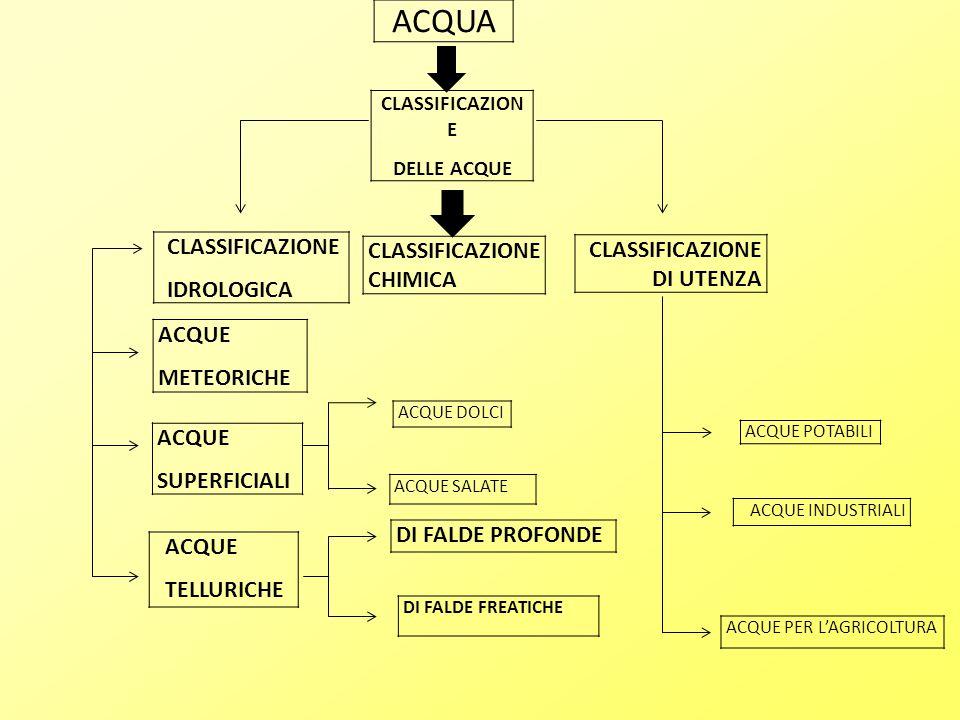 ACQUA CLASSIFICAZION E DELLE ACQUE CLASSIFICAZIONE IDROLOGICA CLASSIFICAZIONE CHIMICA CLASSIFICAZIONE DI UTENZA ACQUE METEORICHE ACQUE DOLCI ACQUE INDUSTRIALI ACQUE POTABILI ACQUE PER L'AGRICOLTURA ACQUE SUPERFICIALI ACQUE SALATE DI FALDE FREATICHE ACQUE TELLURICHE DI FALDE PROFONDE,