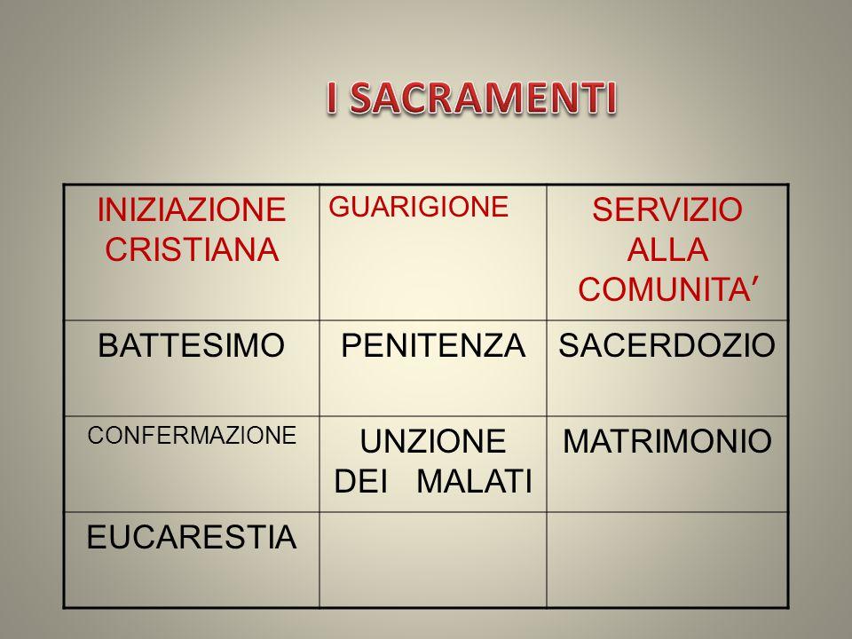 SERVIZIO ALLA COMUNITA ' GUARIGIONE INIZIAZIONE CRISTIANA SACERDOZIOPENITENZABATTESIMO MATRIMONIOUNZIONE DEI MALATI CONFERMAZIONE EUCARESTIA