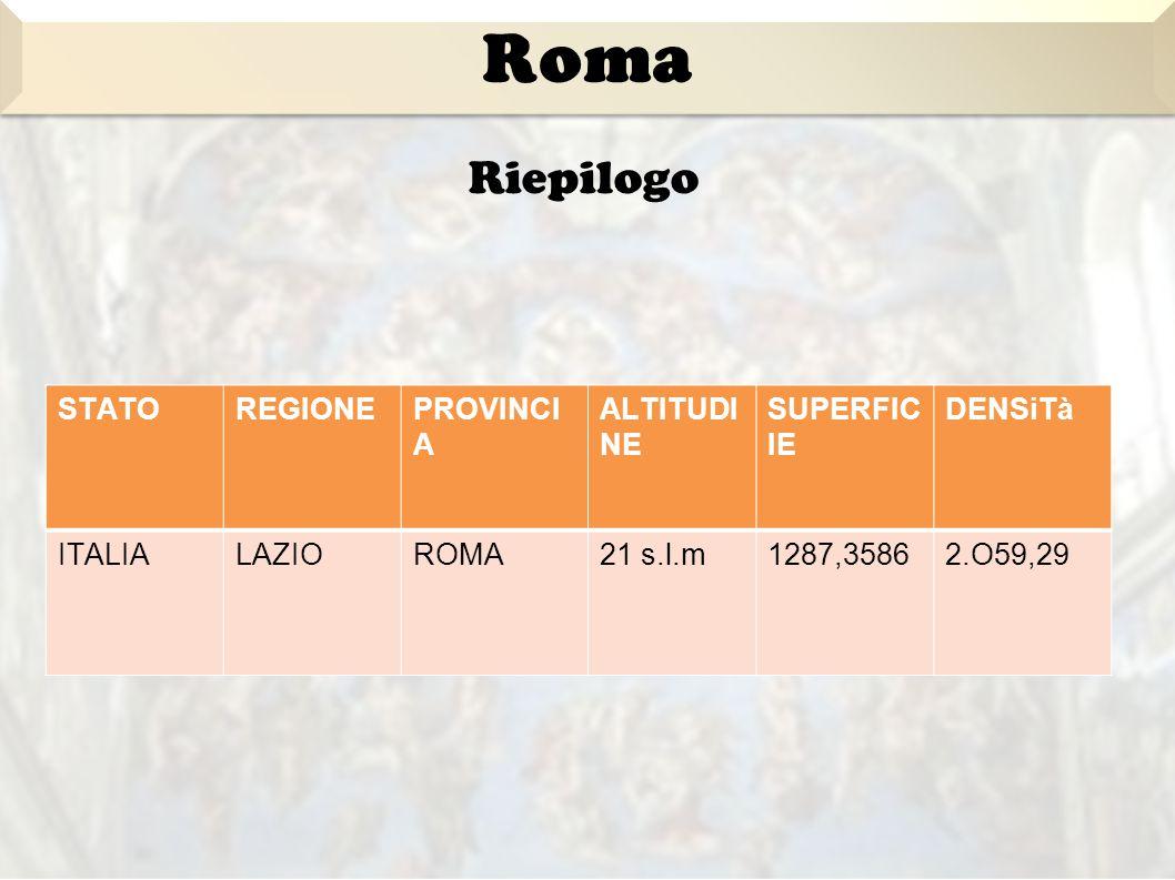 Riepilogo STATOREGIONEPROVINCI A ALTITUDI NE SUPERFIC IE DENSiTà ITALIALAZIOROMA21 s.l.m1287,35862.O59,29 Roma