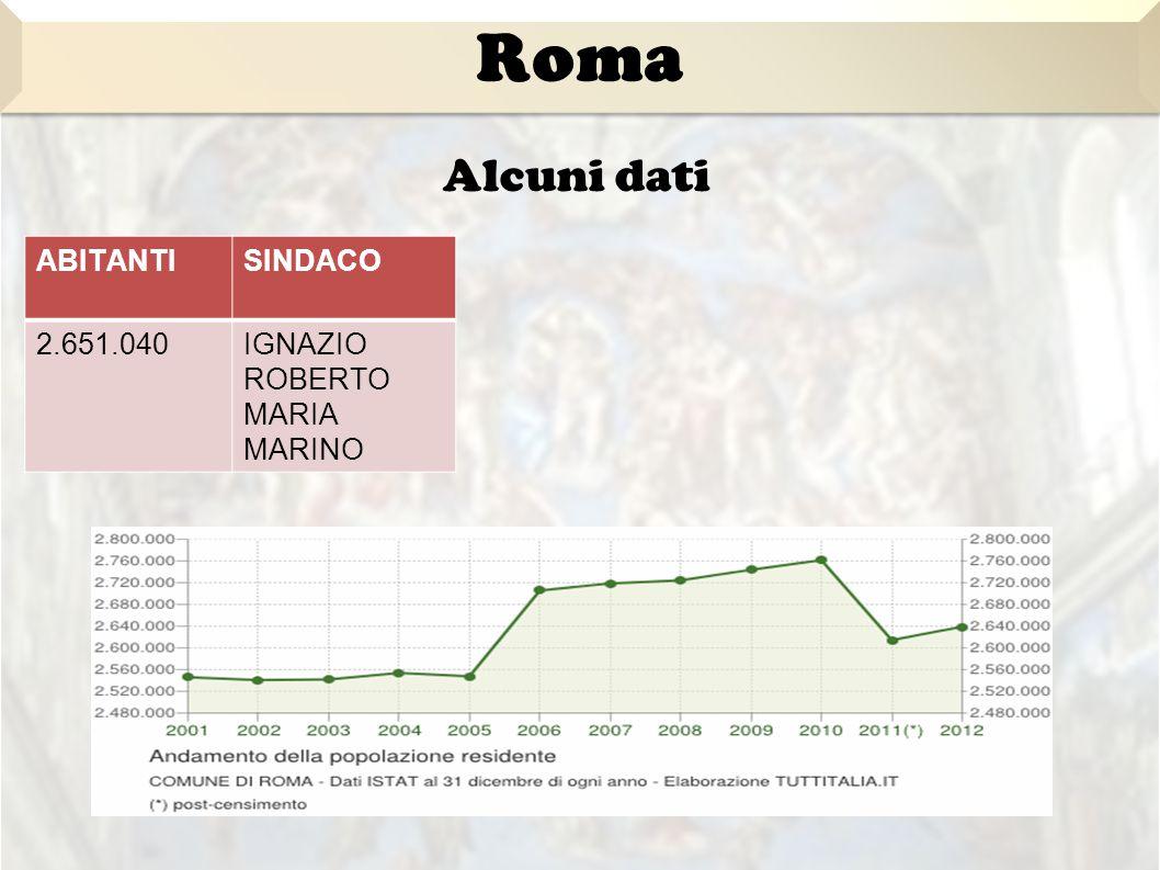 ABITANTISINDACO 2.651.040IGNAZIO ROBERTO MARIA MARINO Alcuni dati Roma