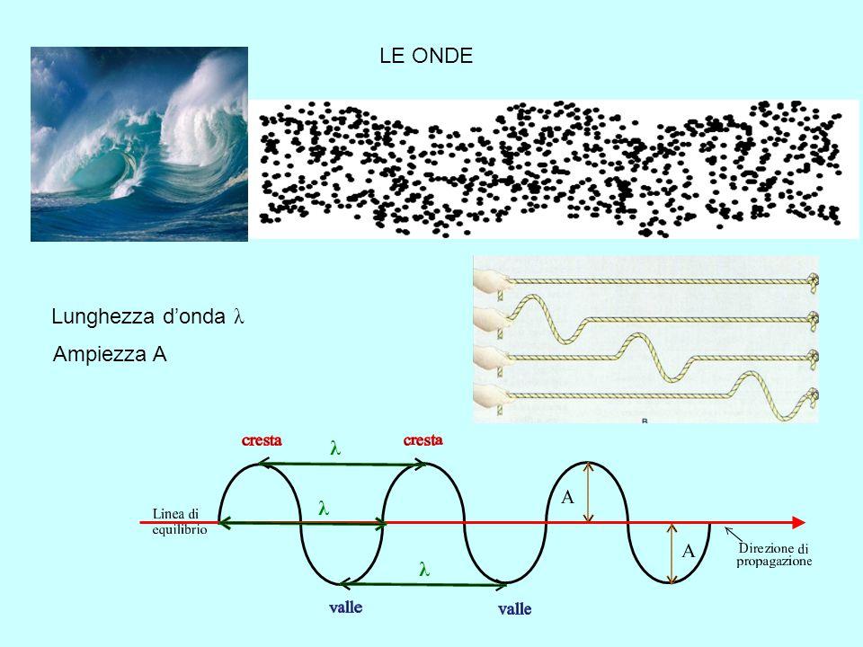 I PROBLEMI DEL MODELLO PLANETARIO Secondo Rutherford l'elettrone si muoverebbe sulla sua orbita in equilibrio tra la forza elettrica di attrazione del