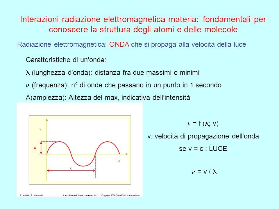 ONDE ELETTROMAGNETICHE: non hanno bisogno di un mezzo per propagarsi (si propagano anche nel vuoto) Un campo elettrico ed uno magnetico oscillano (var