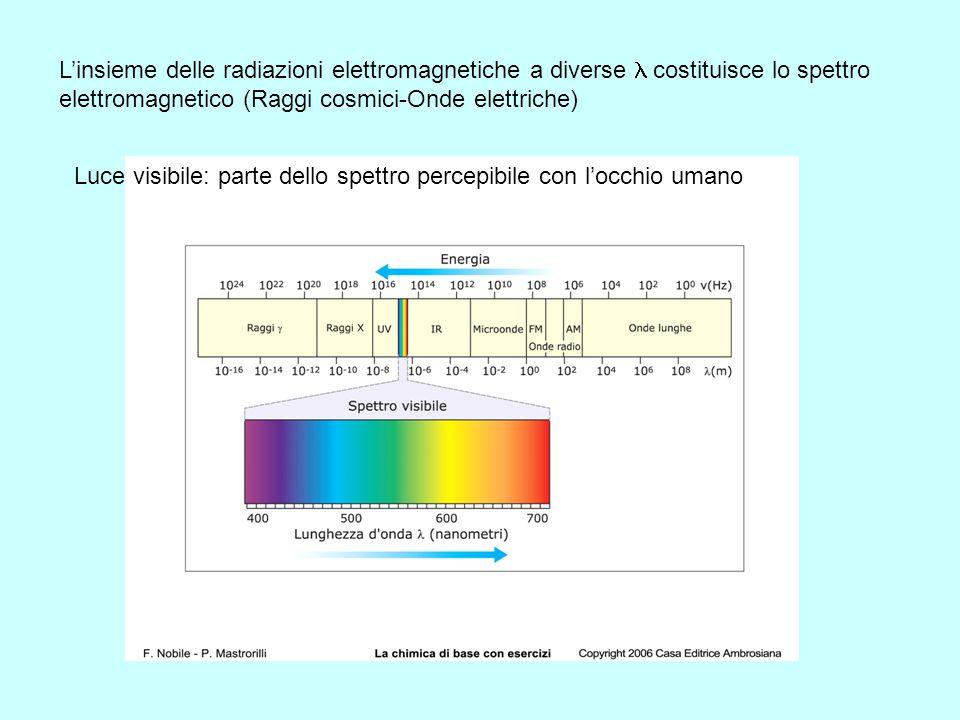 Interazioni radiazione elettromagnetica-materia: fondamentali per conoscere la struttura degli atomi e delle molecole Radiazione elettromagnetica: OND