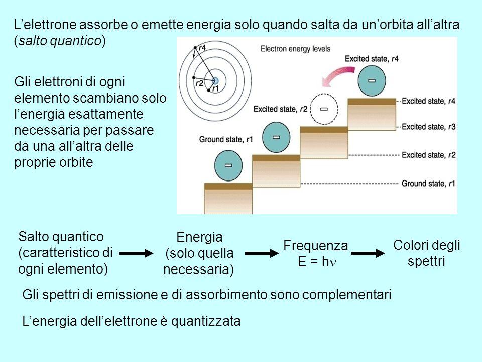 IL MODELLO ATOMICO DI BOHR (1913) Nils Bohr (1885 – 1962) L'elettrone non può stare a distanza qualsiasi dal nucleo, perché ruota intorno ad esso solo