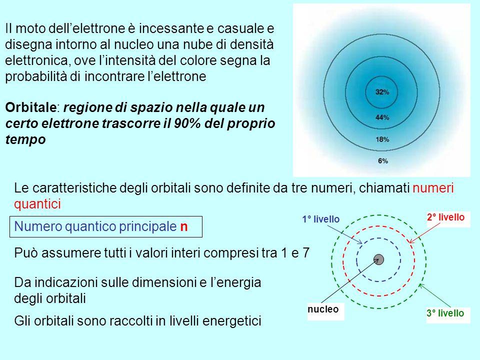 L'ORBITALE (1926) E. Schrödinger (1887 – 1961) Il fisico austriaco Erwin Schrödinger, basandosi sugli studi di de Broglie, elabora una funzione matema
