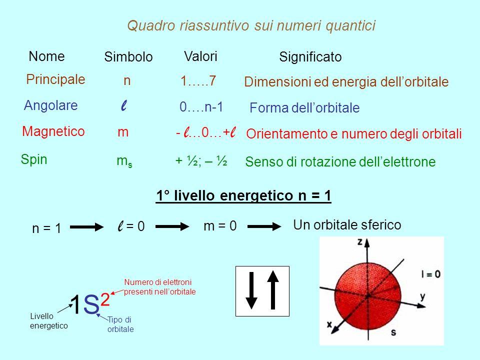 Numero quantico magnetico m Varia al variare di l, assumendo tutti i valori interi compresi tra – l …0 e…+ l Da indicazioni sull'orientamento ed il nu