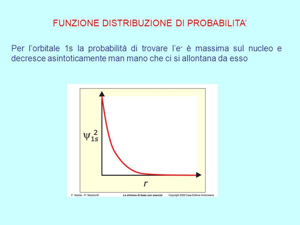 Quadro riassuntivo sui numeri quantici Nome Simbolo Valori Significato Principale n 1…..7 Dimensioni ed energia dell'orbitale Angolare l 0….n-1 Forma
