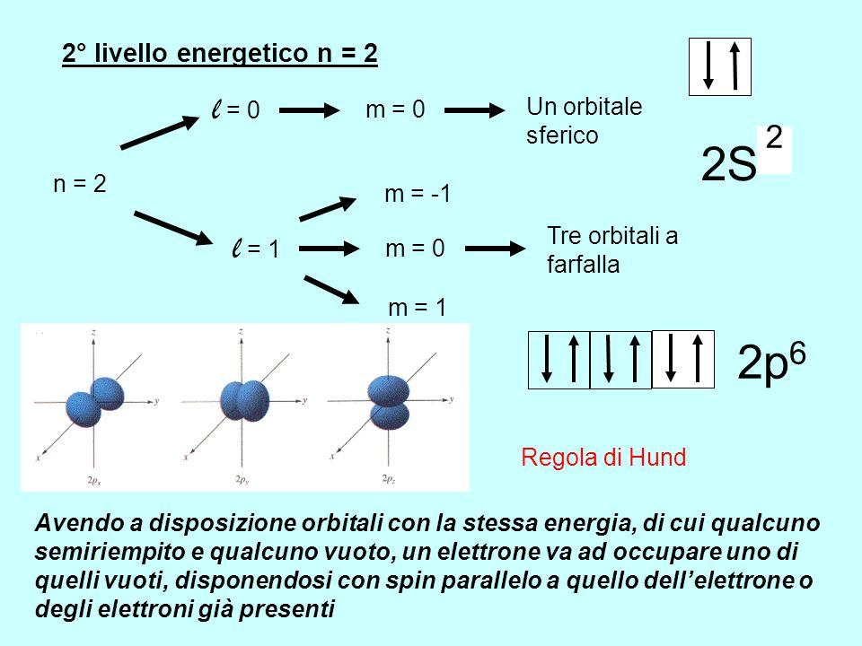 FUNZIONE DISTRIBUZIONE DI PROBABILITA' Per l'orbitale 1s la probabilità di trovare l'e - è massima sul nucleo e decresce asintoticamente man mano che