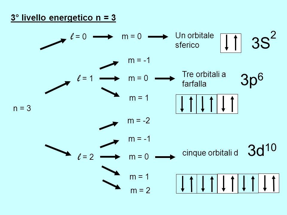2° livello energetico n = 2 n = 2 l = 0 m = 0 Un orbitale sferico 2S l = 1 m = 0 Tre orbitali a farfalla m = 1 m = -1 2p 6 Regola di Hund Avendo a dis