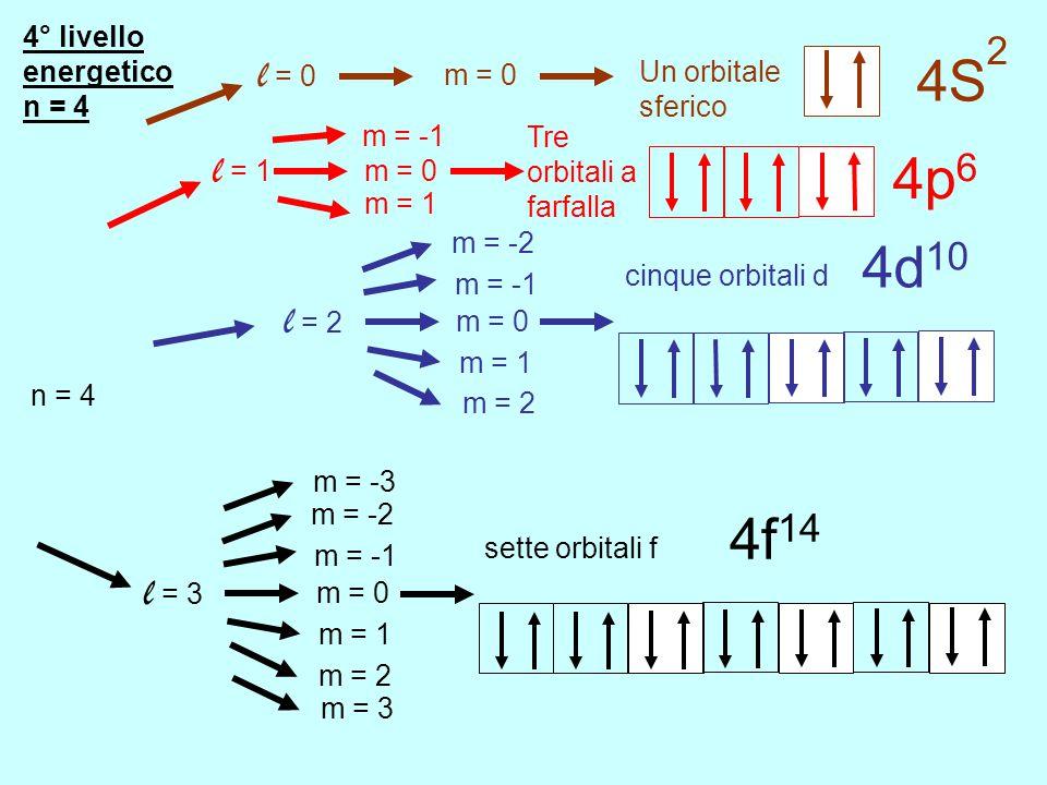 3° livello energetico n = 3 n = 3 l = 0 m = 0 Un orbitale sferico l = 1 m = 0 Tre orbitali a farfalla m = 1 m = -1 3p 6 3S 2 l = 2 m = 0 cinque orbita