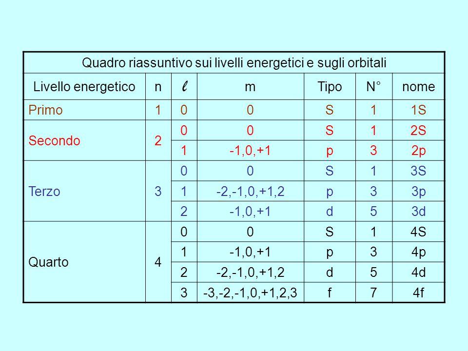 l = 3 m = -2; -1; 0; +1; +2 5 orbilati di tipo d