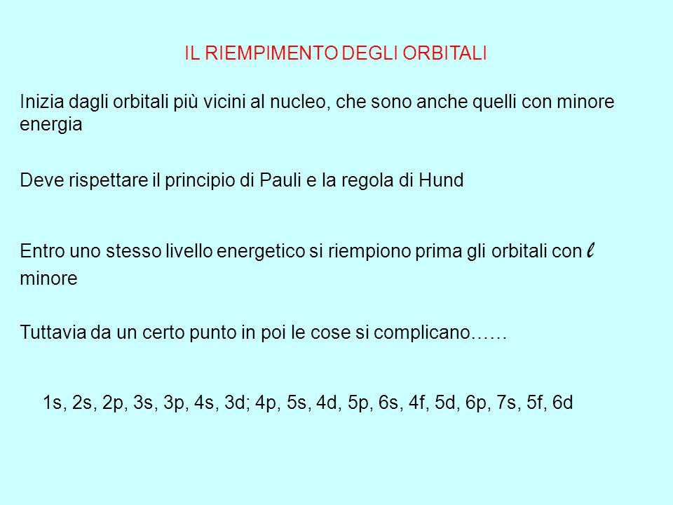 Quadro riassuntivo sui livelli energetici e sugli orbitali Livello energeticon l mTipoN°nome Primo100S11S Secondo2 00S12S 1-1,0,+1p32p Terzo3 00S13S 1