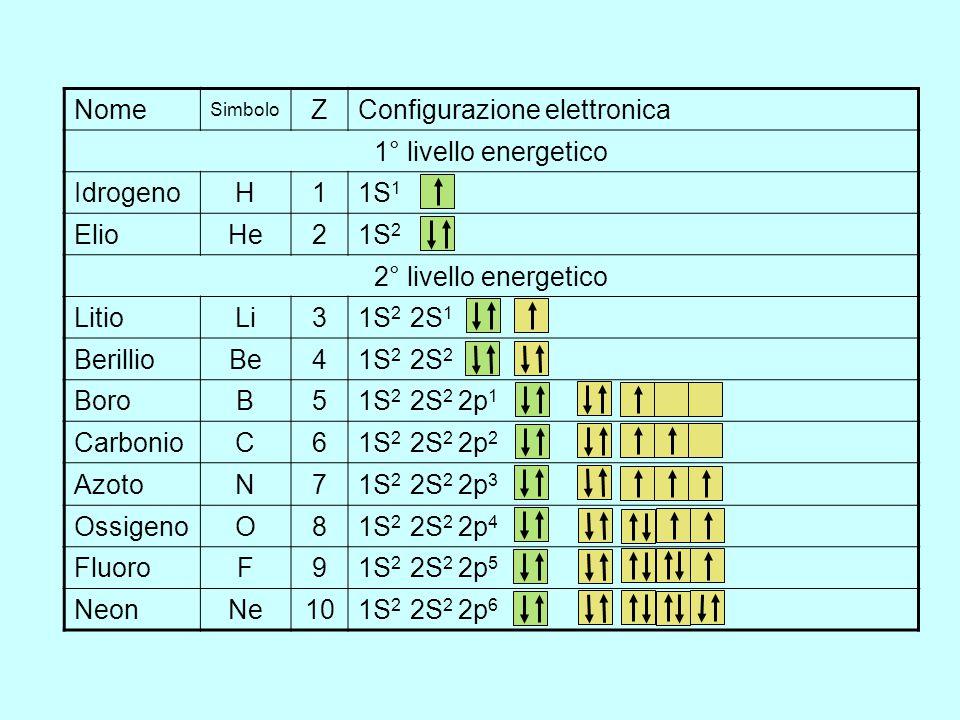 CONFIGURAZIONE ELETTRONICA Costruzione degli atomi e loro struttura elettronica: AUFBAU Regole da tener presente: 1.Gli elettroni tendono sempre a occ