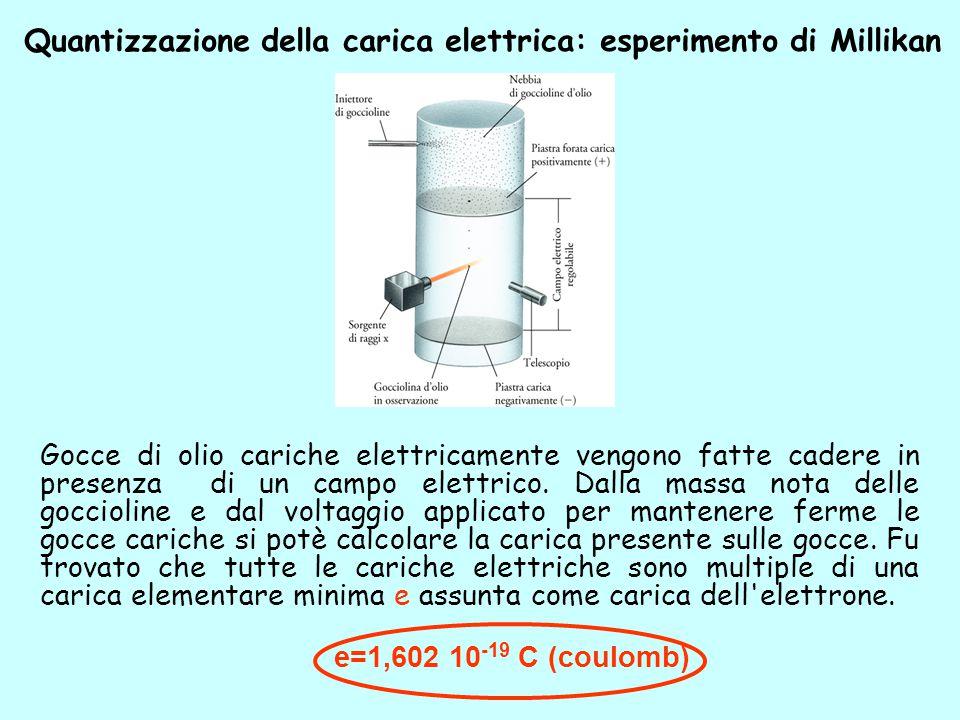 ESPERIMENTO DI THOMSON Misura del rapporto carica/massa dell'elettrone: un fascio di raggi catodici attraversa un campo elettrico e un campo magnetico
