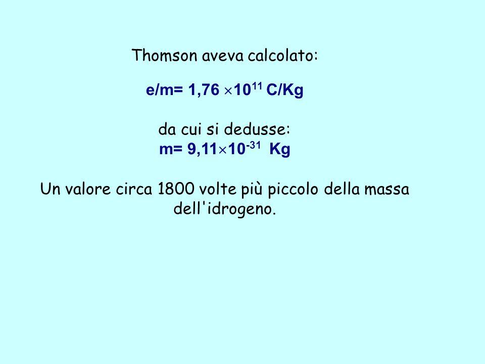 Thomson aveva calcolato: e/m= 1,76  10 11 C/Kg da cui si dedusse: m= 9,11  10 -31 Kg Un valore circa 1800 volte più piccolo della massa dell idrogeno.