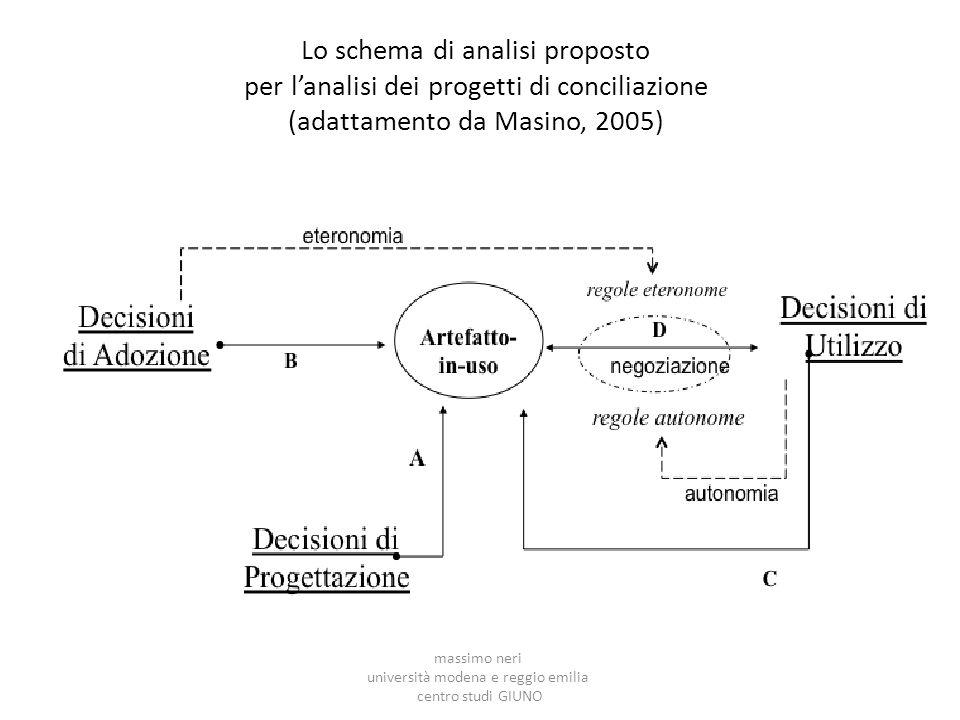 Lo schema di analisi proposto per l'analisi dei progetti di conciliazione (adattamento da Masino, 2005) massimo neri università modena e reggio emilia