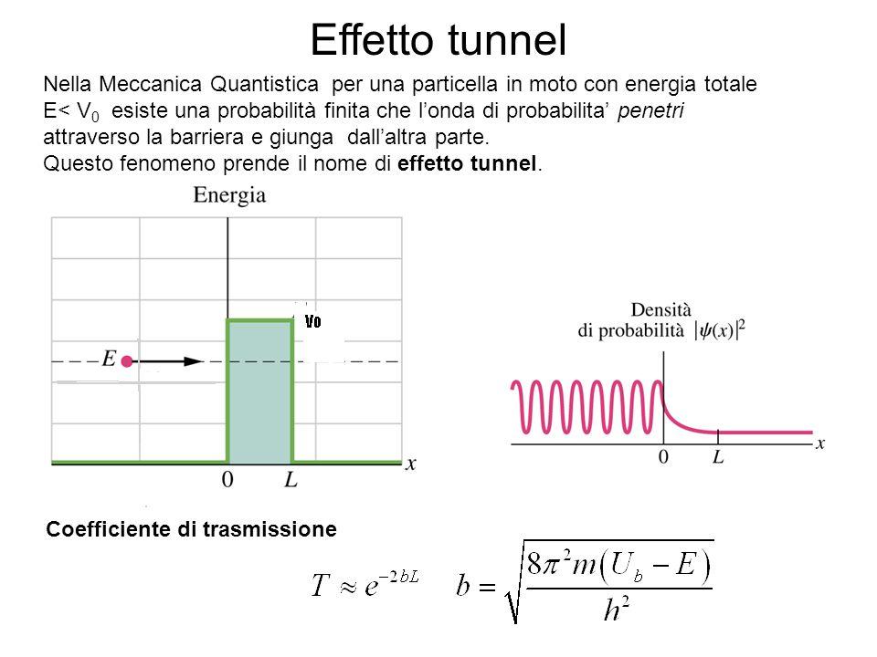Effetto tunnel Nella Meccanica Quantistica per una particella in moto con energia totale E< V 0 esiste una probabilità finita che l'onda di probabilit