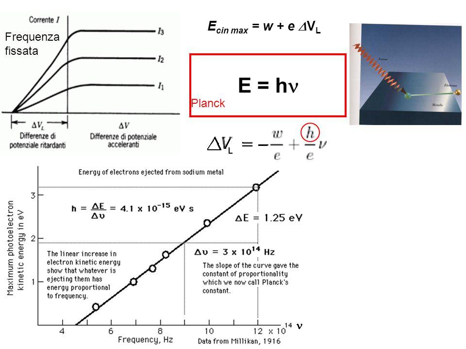 Frequenza fissata E cin max = w + e  V L E = h Planck