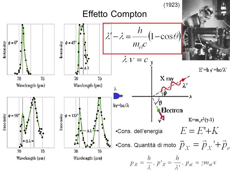 Effetto Compton (1923) Cons. dell'energia Cons. Quantità di moto