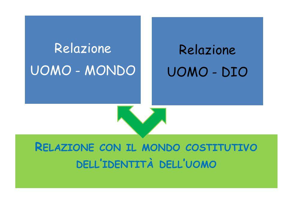 Relazione UOMO - MONDO Relazione UOMO - DIO R ELAZIONE CON IL MONDO COSTITUTIVO DELL ' IDENTITÀ DELL ' UOMO