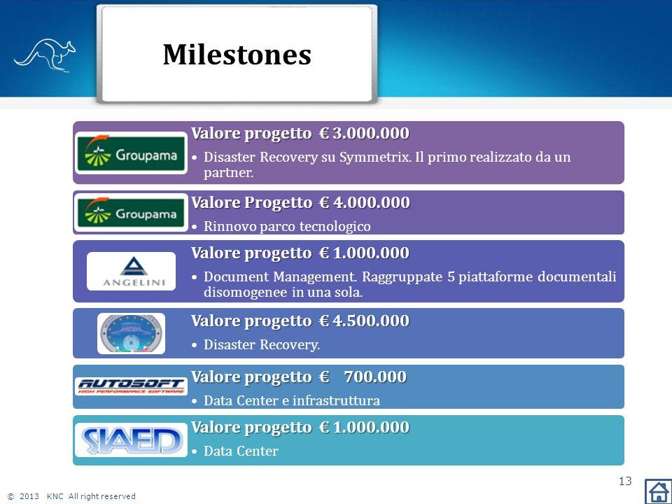 © 2013 KNC All right reserved Milestones 13 Valore progetto € 3.000.000 Disaster Recovery su Symmetrix. Il primo realizzato da un partner. Valore Prog