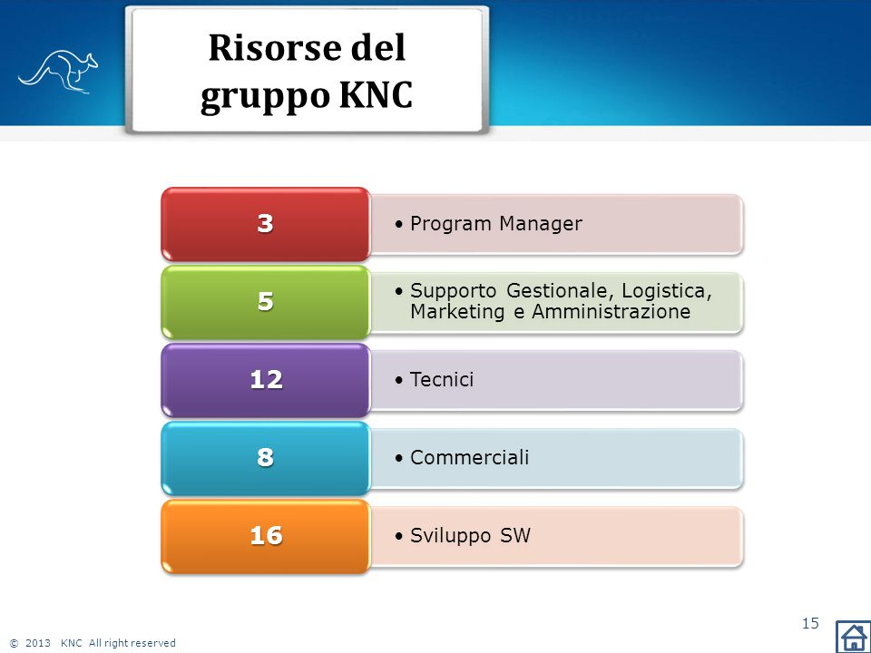 © 2013 KNC All right reserved Risorse del gruppo KNC 15 Program Manager 3 Supporto Gestionale, Logistica, Marketing e Amministrazione 5 Tecnici 12 Commerciali 8 Sviluppo SW 16