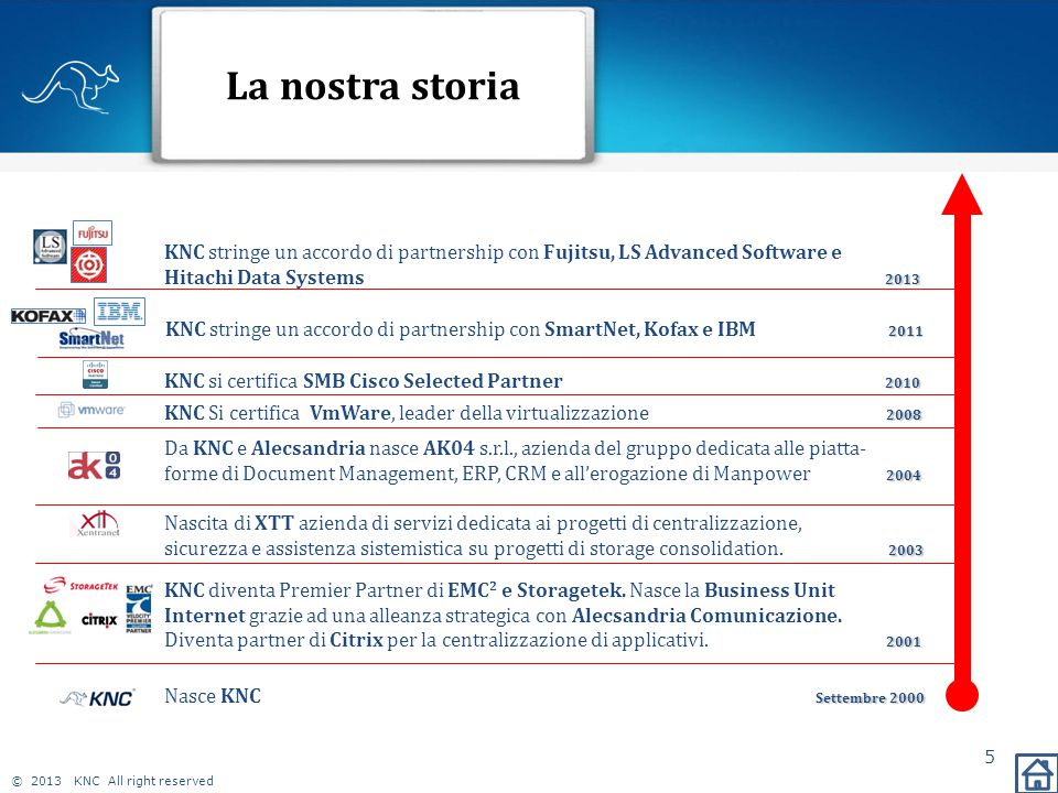 © 2013 KNC All right reserved Il Gruppo KNC e partnership LS: 5 centri di eccellenza 6 XTT XTT Storage Virtualizzazione Back up LS Advanced Back Up e Archiving DR & BC Datacenter ERP Cloud