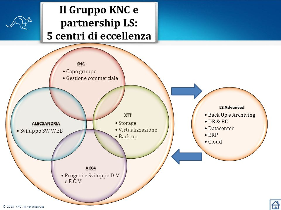 © 2013 KNC All right reserved Il Gruppo KNC e partnership LS: 5 centri di eccellenza 6 XTT XTT Storage Virtualizzazione Back up LS Advanced Back Up e