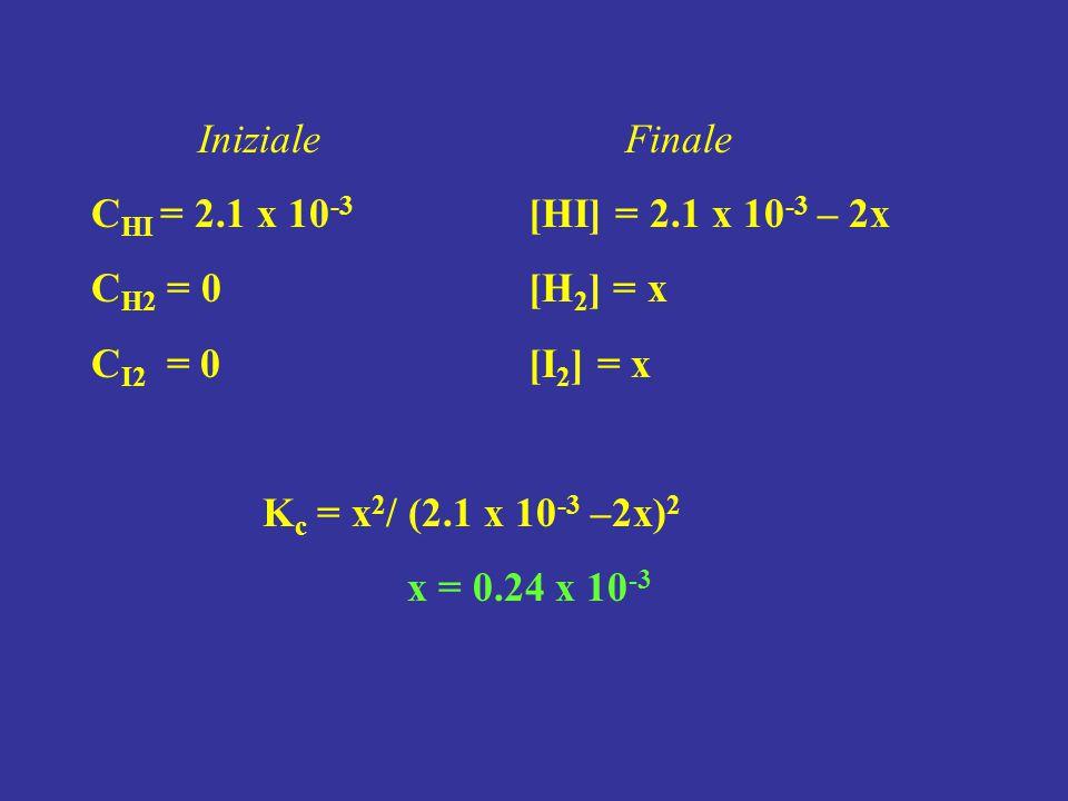 InizialeFinale C HI = 2.1 x 10 -3 [HI] = 2.1 x 10 -3 – 2x C H2 = 0 [H 2 ] = x C I2 = 0 [I 2 ] = x K c = x 2 / (2.1 x 10 -3 –2x) 2 x = 0.24 x 10 -3