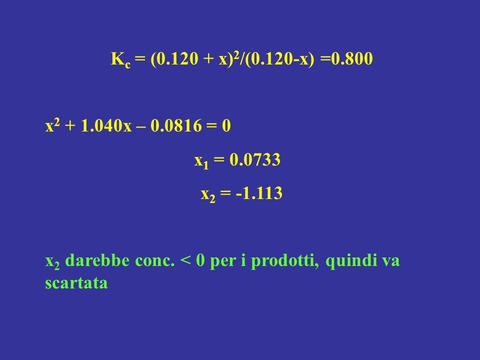 K c = (0.120 + x) 2 /(0.120-x) =0.800 x 2 + 1.040x – 0.0816 = 0 x 1 = 0.0733 x 2 = -1.113 x 2 darebbe conc. < 0 per i prodotti, quindi va scartata