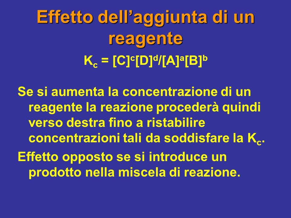 Effetto dell'aggiunta di un reagente K c = [C] c [D] d /[A] a [B] b Se si aumenta la concentrazione di un reagente la reazione procederà quindi verso