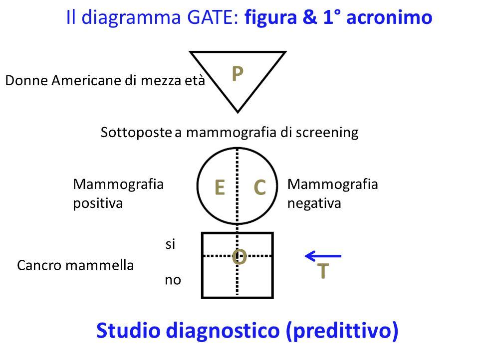 Il diagramma GATE: figura & 1° acronimo Americani di mezza età Sovrappeso Diabete si no P EC O T Studio di prevalenza Normopeso Misurazione dell'Indice di Massa Corporea