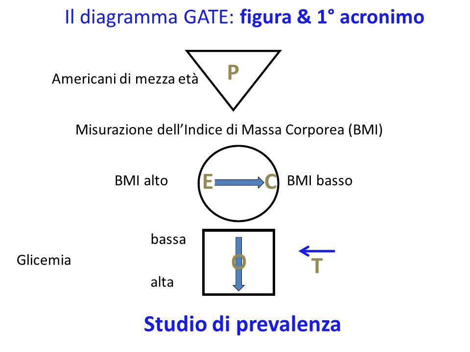 2.GATE: analisi degli studi epidemiologici la 1 a formula: outcome ÷ popolazione I numeri di qualsiasi studio epidemiologico possono essere inseriti nel diagramma GATE