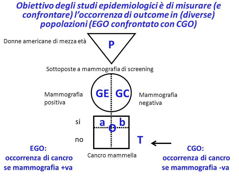 Americani di mezza età Misurato il BMI BMI alto EGO: somma di tutti i valori di glicemia nel GE ÷ n° nel GE alta bassa P GEGC T Obiettivo degli studi epidemiologici è di misurare (e confrontare) l'occorrenza di outcome in (diverse) popolazioni (EGO confrontato con CGO) EGO: glicemia media nel GE BMI basso O CGO: glicemia media nel GC