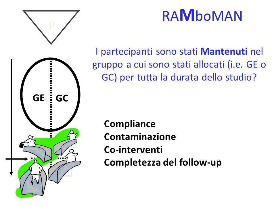 RAM b oMAN Gli outcome sono stati misurati in cieco (blind) rispetto al gruppo di appartenenza (GE vs GC) GE GC