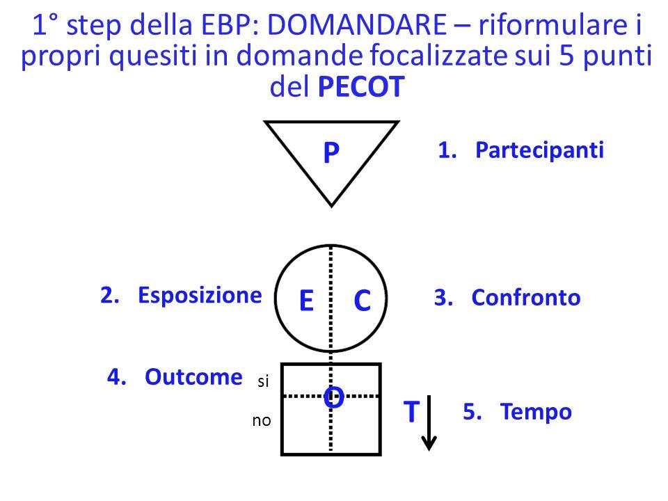 2° step della EBP: ACQUISIRE le evidenze – uso del PECOT per scegliere i termini di ricerca 1.Partecipanti 2.Esposizione 3.Confronto 4.Outcome 5.Tempo