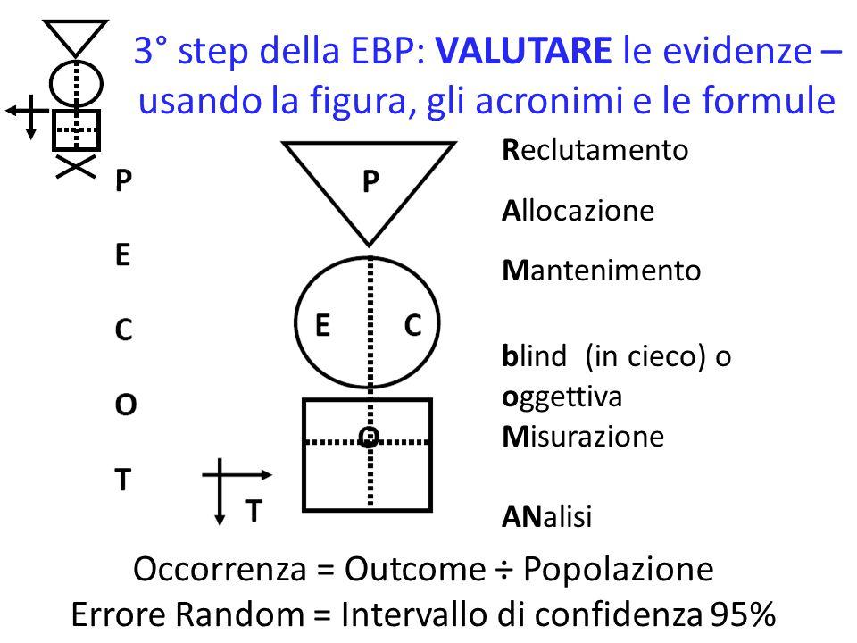 4° step della EBP: APPLICARE le evidenze AMALGAMANDO tutte le informazioni pertinenti e prendendo una decisione basata sull'evidenza: l' X- Factor