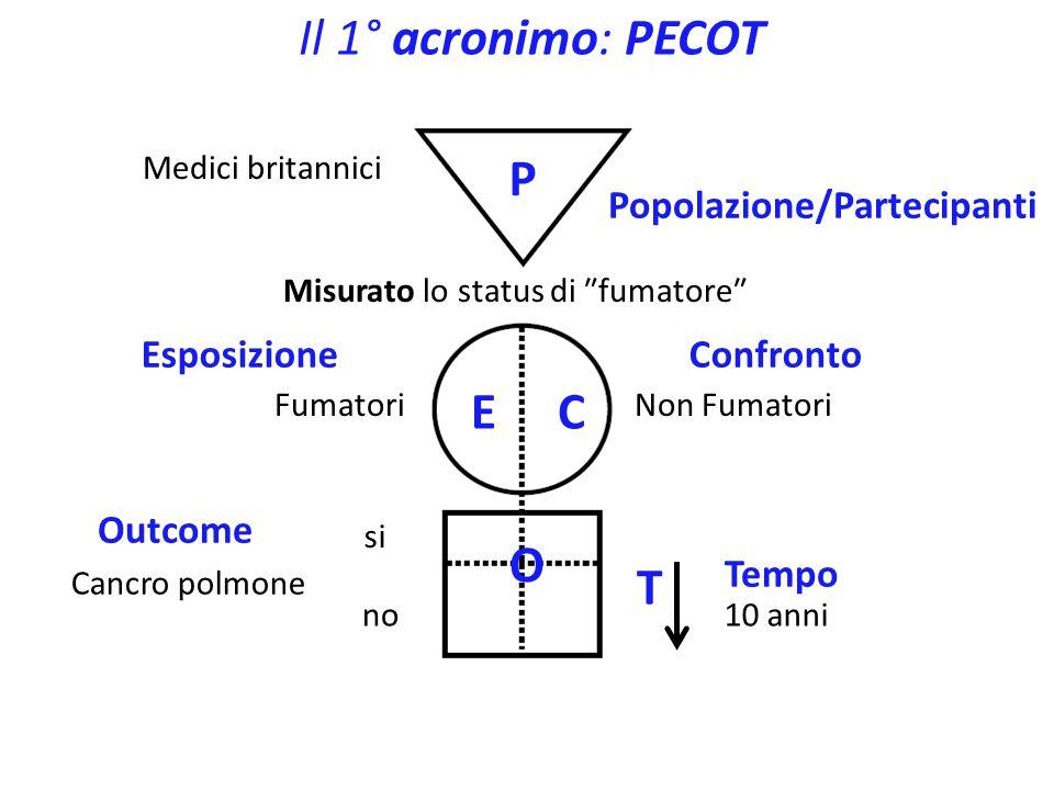 Il diagramma GATE: figura & 1° acronimo Medici britannici Allocati in modo random ad aspirina o placebo AspirinaPlacebo Infarto si no5 anni P EC O T Trial Randomizzato e Controllato TRC: allocazione ad E o C mediante processo di randomizzazione