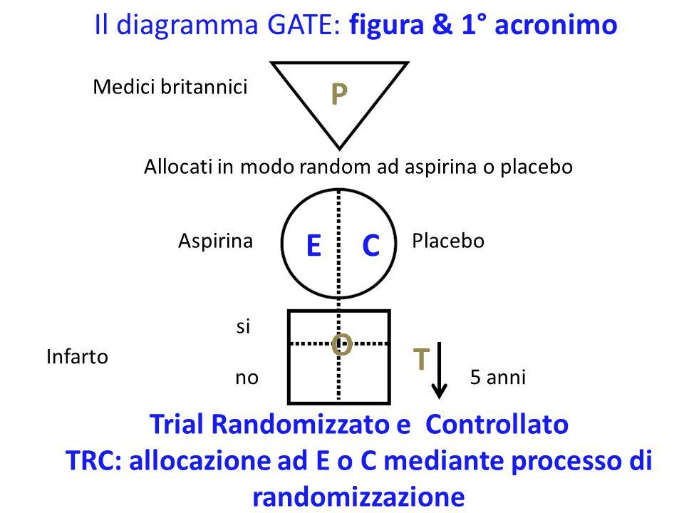 Il diagramma GATE: figura & 1° acronimo Donne Americane di mezza età Mammografia positiva Cancro mammella si no P EC O T Studio diagnostico (predittivo) Sottoposte a mammografia di screening Mammografia negativa