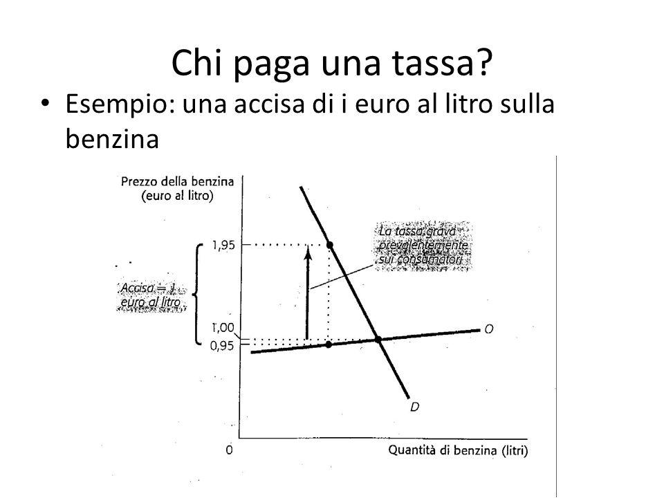 Chi paga una tassa? Esempio: una accisa di i euro al litro sulla benzina