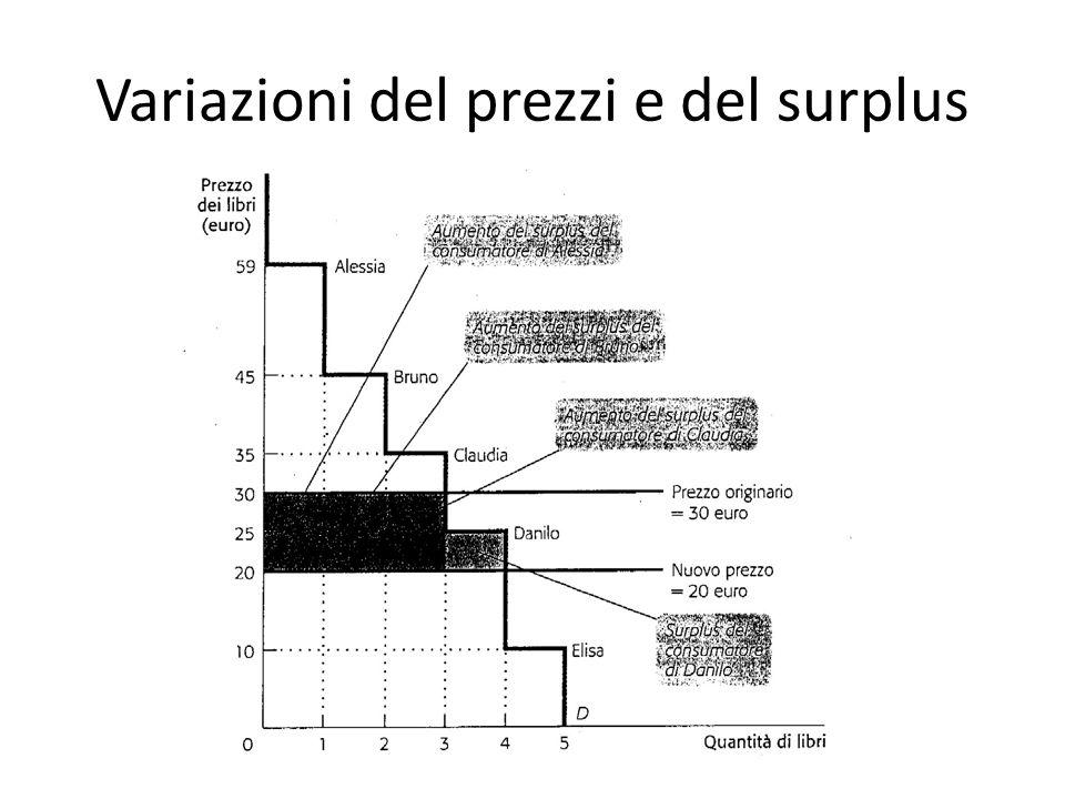 Variazioni del prezzi e del surplus