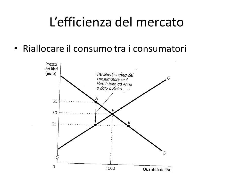 L'efficienza del mercato Riallocare il consumo tra i consumatori