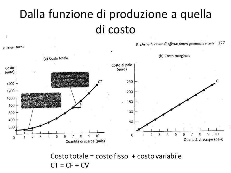 Dalla funzione di produzione a quella di costo Costo totale = costo fisso + costo variabile CT = CF + CV