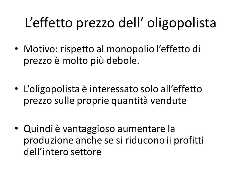 L'effetto prezzo dell' oligopolista Motivo: rispetto al monopolio l'effetto di prezzo è molto più debole.