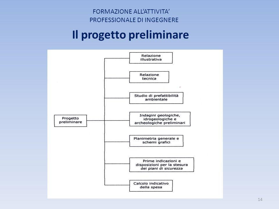 FORMAZIONE ALL'ATTIVITA' PROFESSIONALE DI INGEGNERE Il progetto preliminare 14