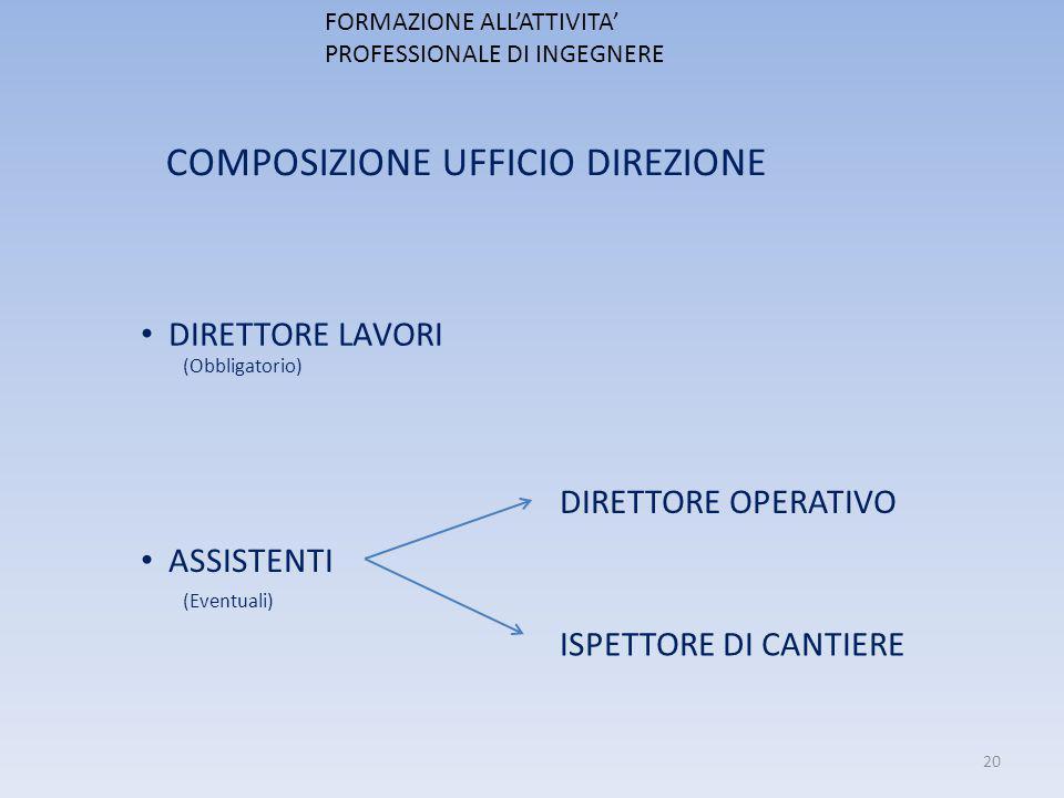 FORMAZIONE ALL'ATTIVITA' PROFESSIONALE DI INGEGNERE COMPOSIZIONE UFFICIO DIREZIONE DIRETTORE LAVORI (Obbligatorio) ASSISTENTI (Eventuali) DIRETTORE OP