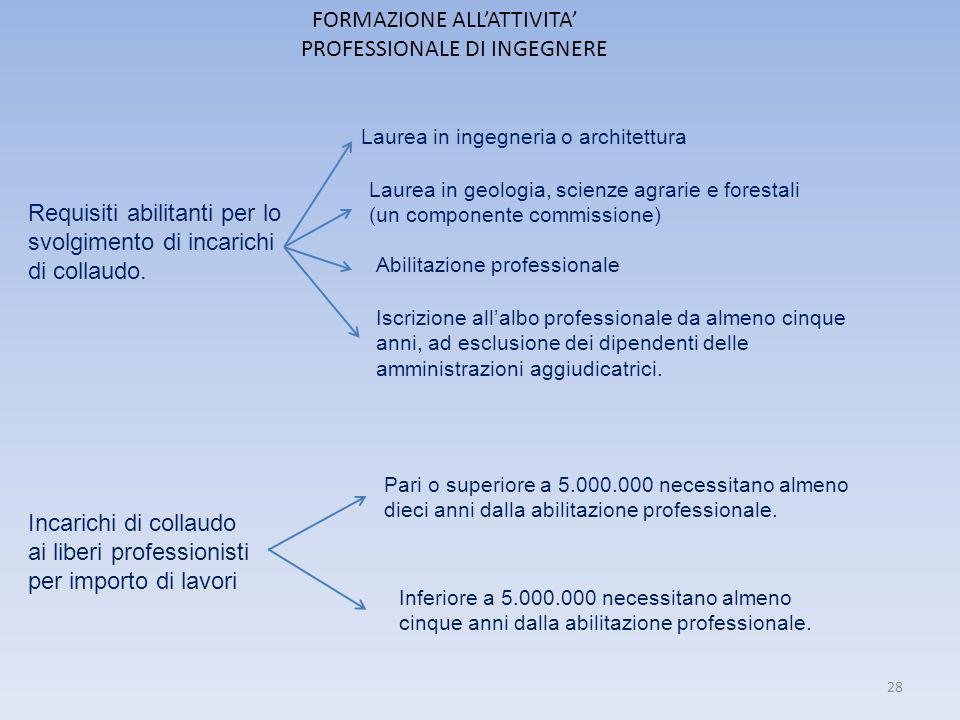 FORMAZIONE ALL'ATTIVITA' PROFESSIONALE DI INGEGNERE Requisiti abilitanti per lo svolgimento di incarichi di collaudo. Laurea in ingegneria o architett