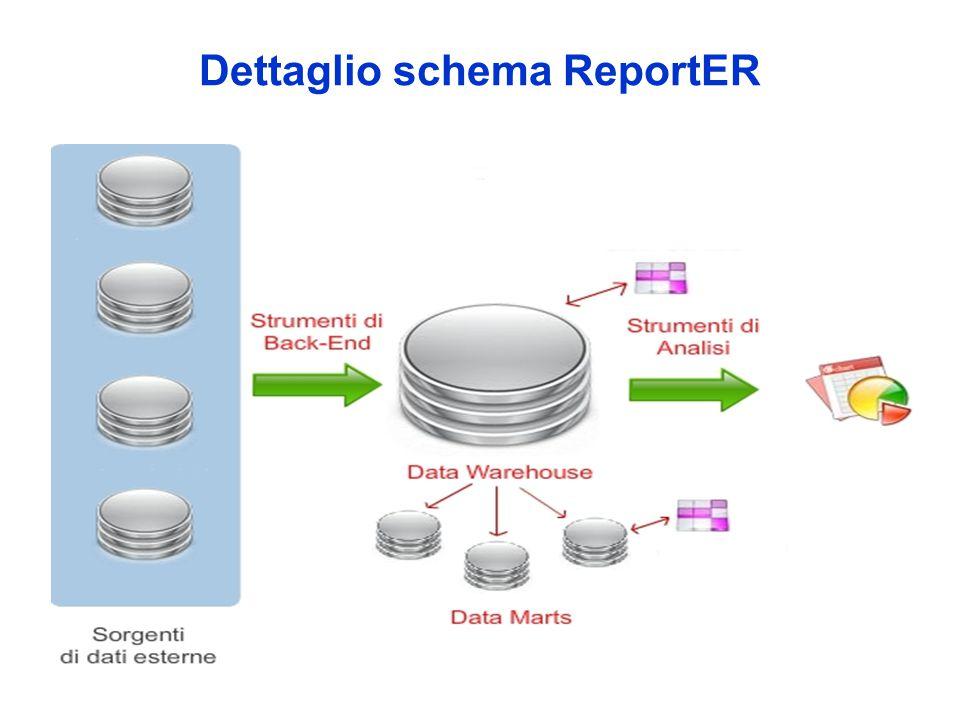 Dettaglio schema ReportER