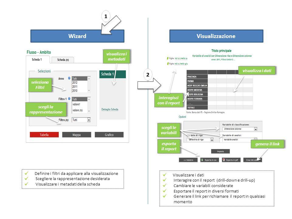 interagisci con il report WizardVisualizzazione Definire i filtri da applicare alla visualizzazione Scegliere la rappresentazione desiderata Visualizzare i metadati della scheda Visualizzare i dati Interagire con il report (drill-down e drill-up) Cambiare le variabili considerate Esportare il report in diversi formati Generare il link per richiamare il report in qualsiasi momento seleziona Filtri visualizza i metadati scegli la rappresentazione visualizza i dati scegli le variabili esporta il report genera il link
